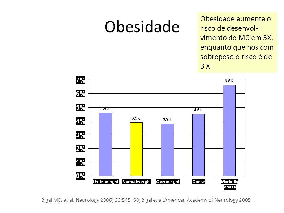 Obesidade Obesidade aumenta o risco de desenvol- vimento de MC em 5X, enquanto que nos com sobrepeso o risco é de 3 X.