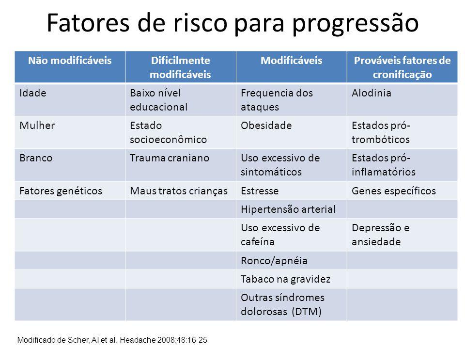 Fatores de risco para progressão