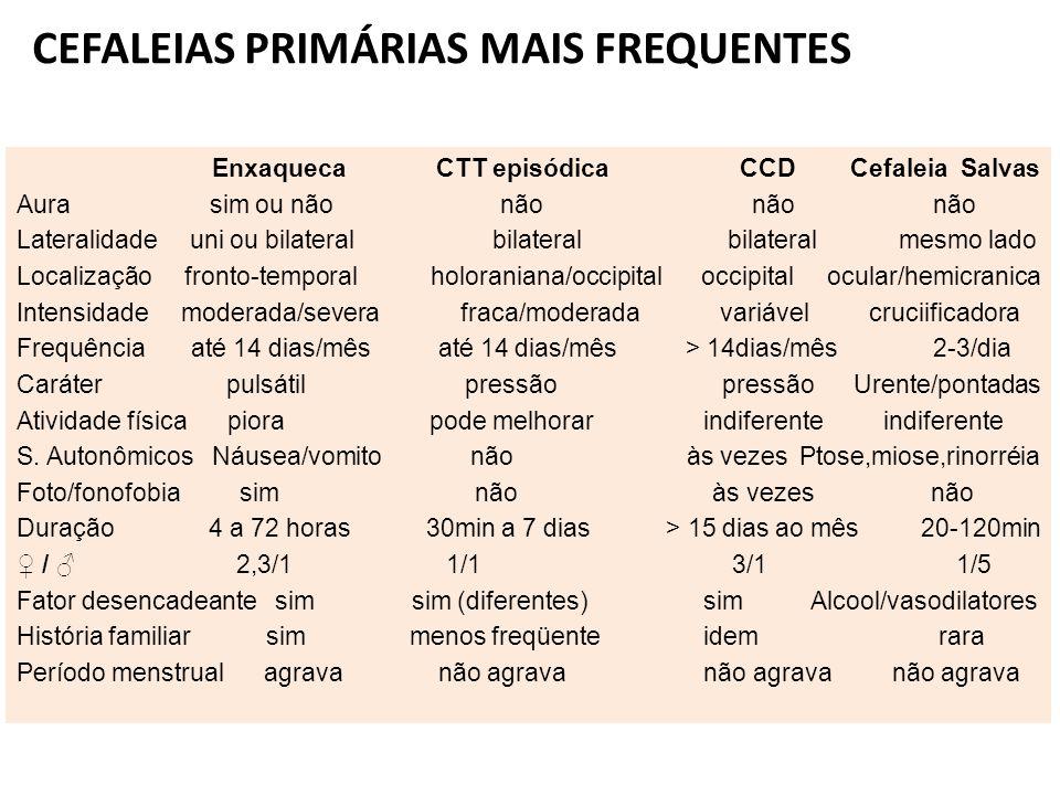 CEFALEIAS PRIMÁRIAS MAIS FREQUENTES