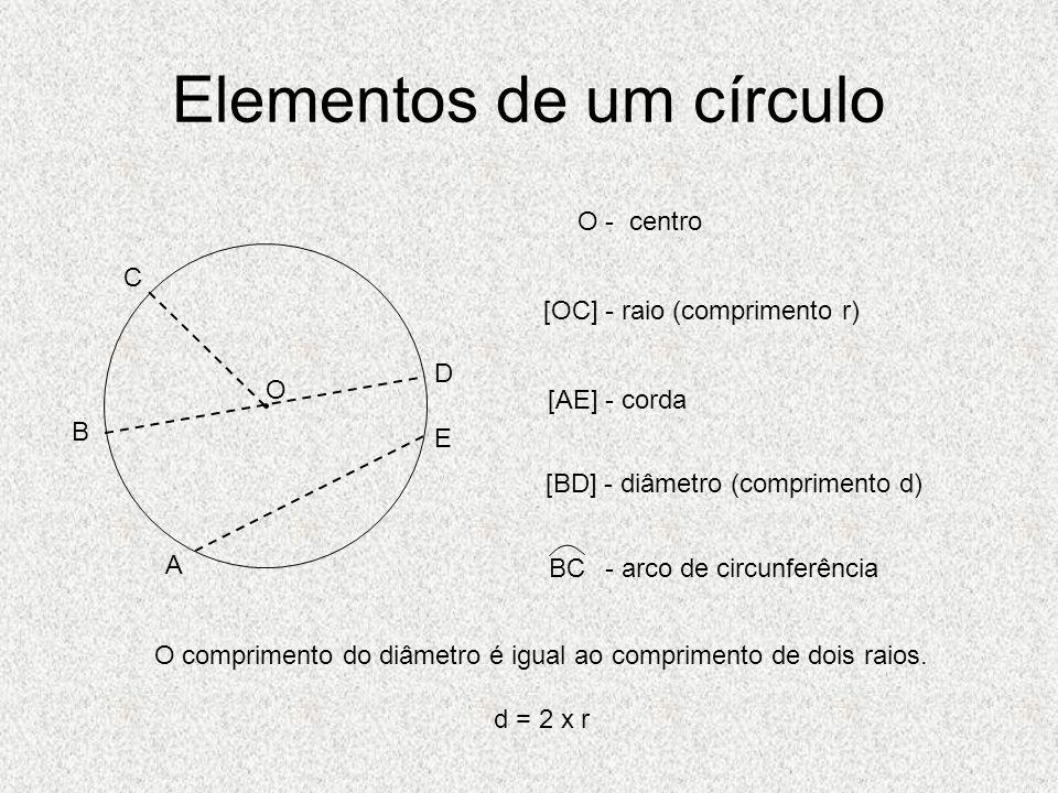 Elementos de um círculo