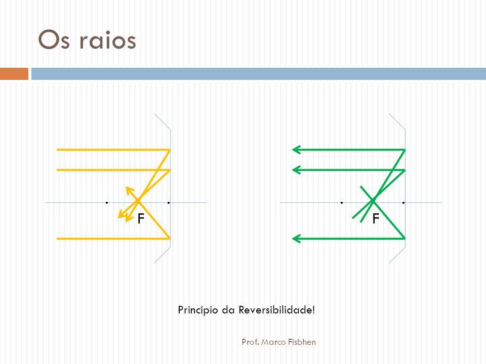 Os raios . . F . . . F . Princípio da Reversibilidade!