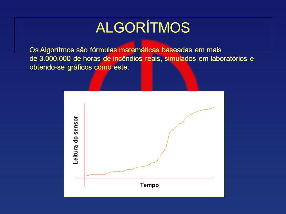 ALGORÍTMOS Os Algorítmos são fórmulas matemáticas baseadas em mais