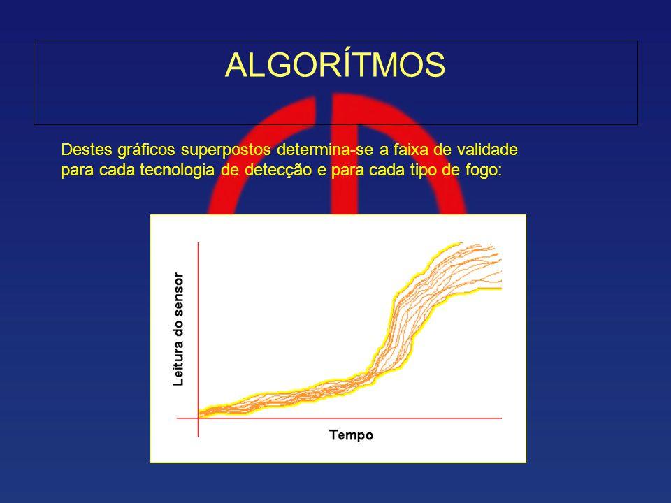 ALGORÍTMOS Destes gráficos superpostos determina-se a faixa de validade.