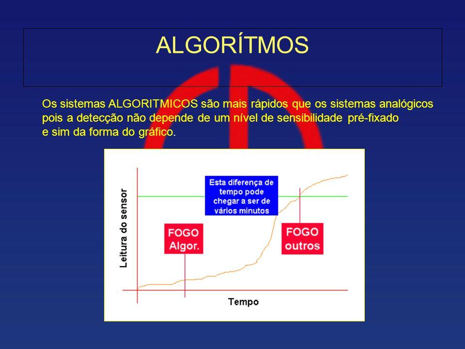 ALGORÍTMOS Os sistemas ALGORITMICOS são mais rápidos que os sistemas analógicos. pois a detecção não depende de um nível de sensibilidade pré-fixado.