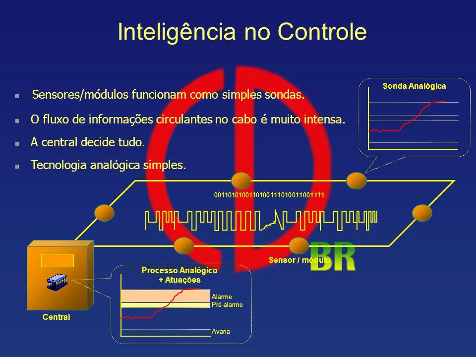 Inteligência no Controle