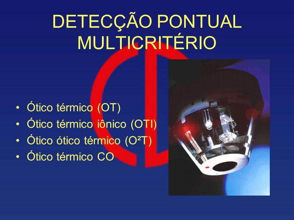 DETECÇÃO PONTUAL MULTICRITÉRIO