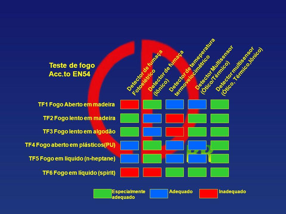 Teste de fogo Acc.to EN54 Detector de temeperatura termovelocimétrico