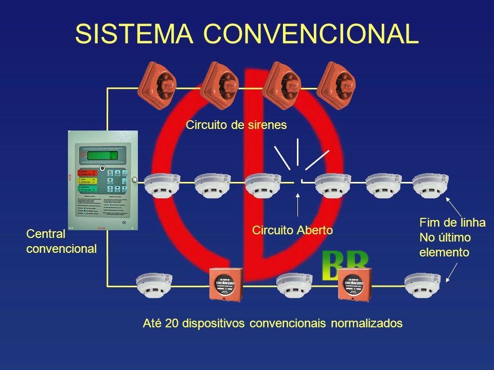 SISTEMA CONVENCIONAL Circuito de sirenes Fim de linha Circuito Aberto