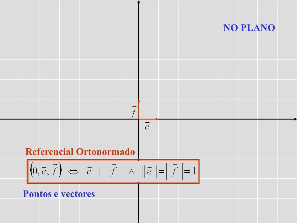 NO PLANO Referencial Ortonormado Pontos e vectores