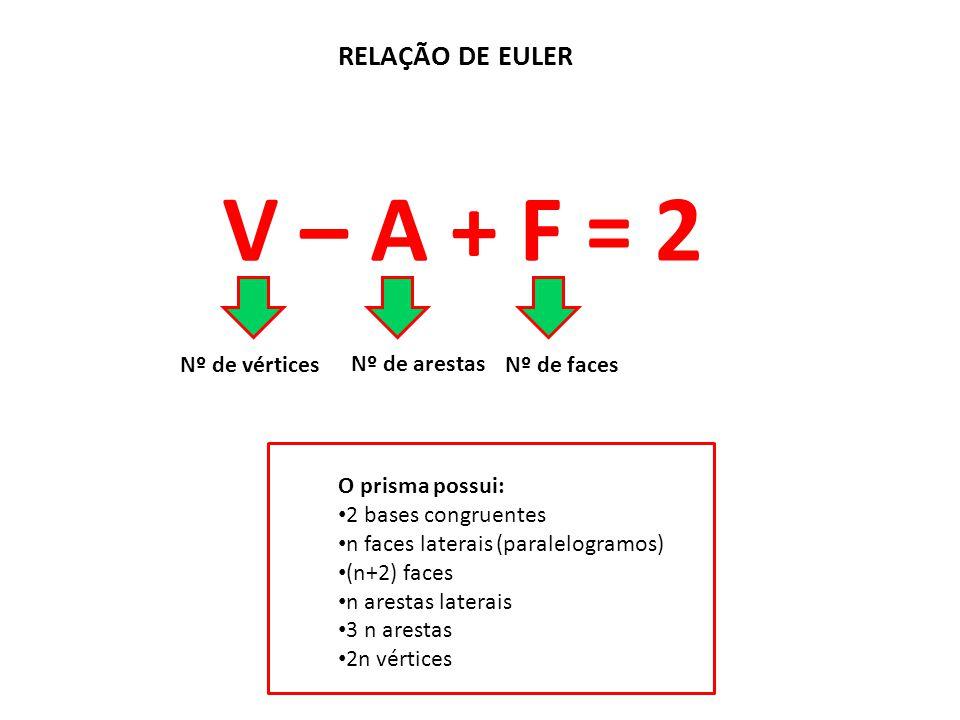 V – A + F = 2 RELAÇÃO DE EULER Nº de vértices Nº de arestas