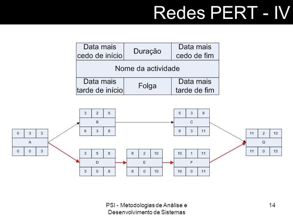 PSI - Metodologias de Análise e Desenvolvimento de Sistemas