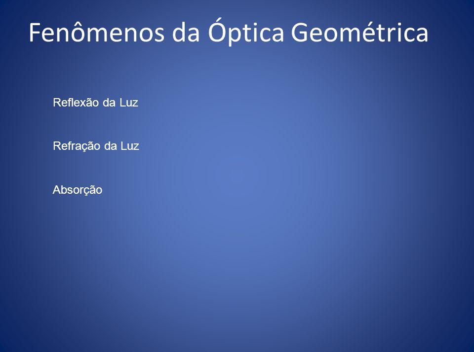 Fenômenos da Óptica Geométrica