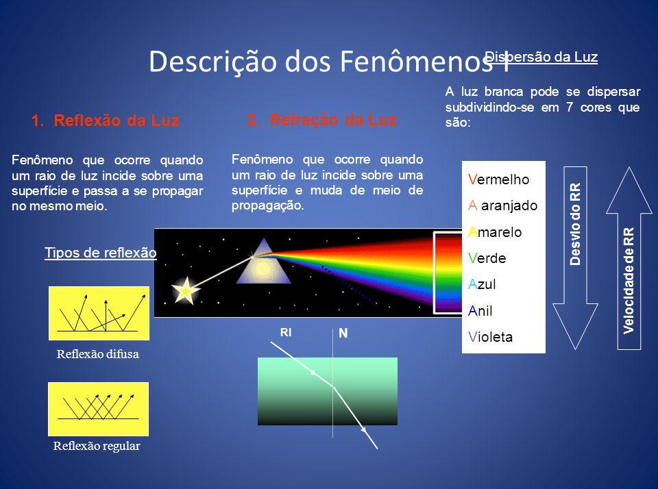 Descrição dos Fenômenos I