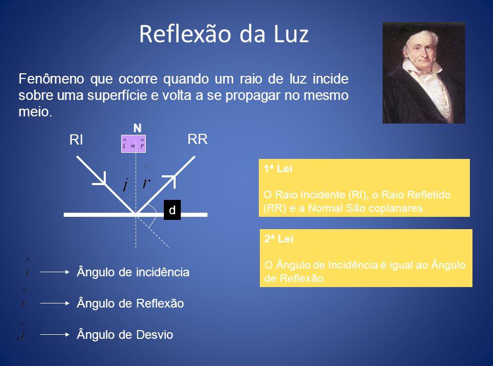 Reflexão da Luz Fenômeno que ocorre quando um raio de luz incide sobre uma superfície e volta a se propagar no mesmo meio.