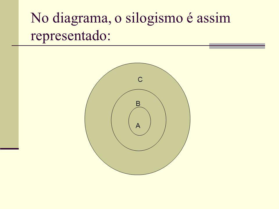 No diagrama, o silogismo é assim representado: