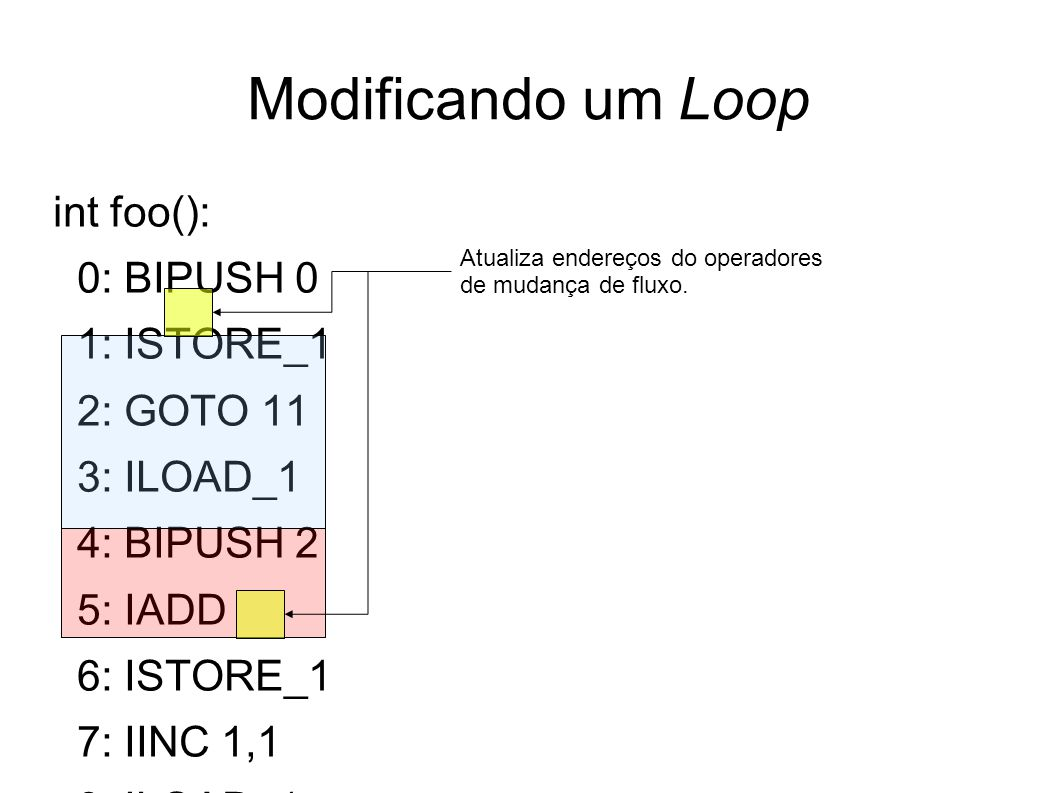 Modificando um Loop int foo(): 0: BIPUSH 0 1: ISTORE_1 2: GOTO 11