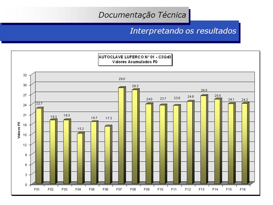Documentação Técnica Documentação Técnica Interpretando os resultados Interpretando os resultados