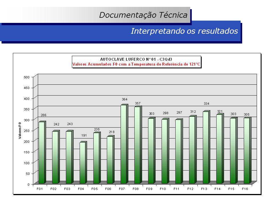 Documentação Técnica Interpretando os resultados
