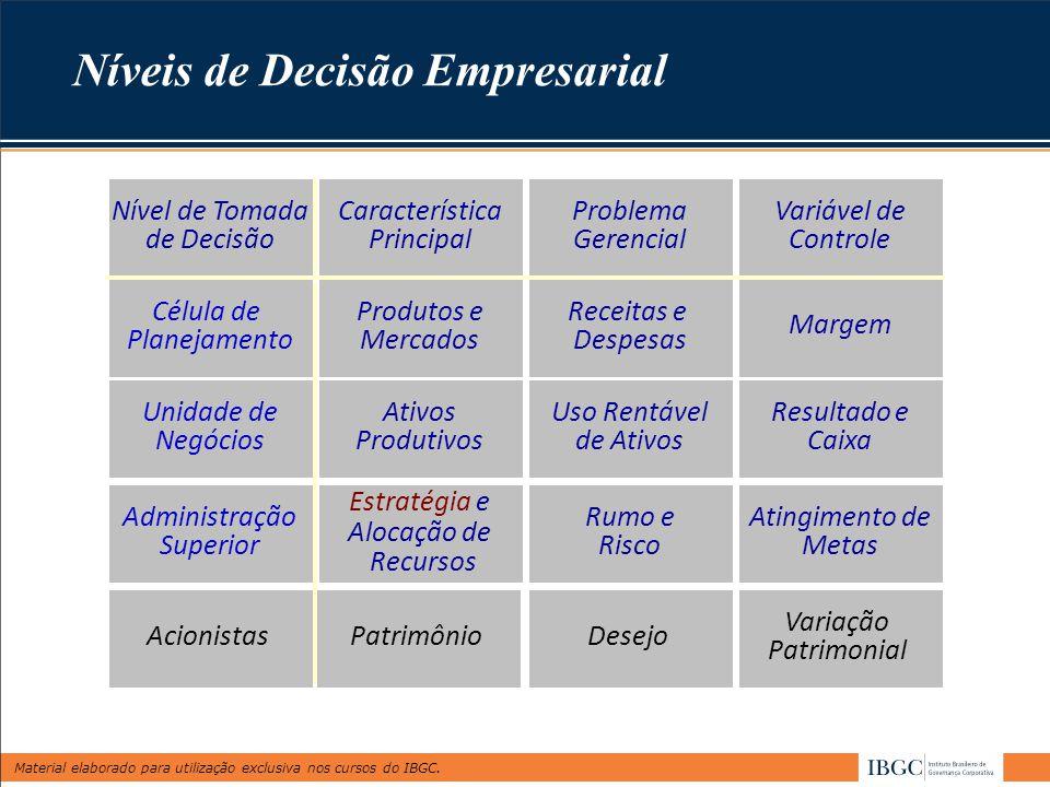 Níveis de Decisão Empresarial