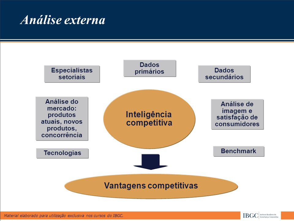 Análise externa Inteligência competitiva Vantagens competitivas