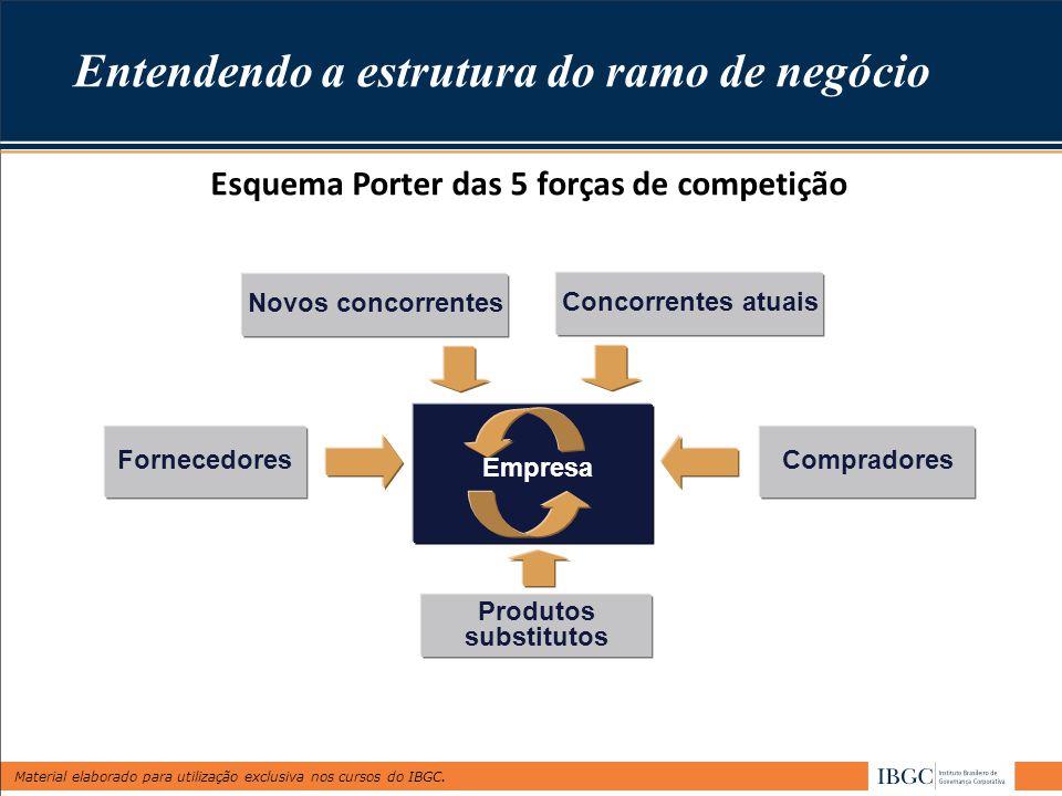 Entendendo a estrutura do ramo de negócio