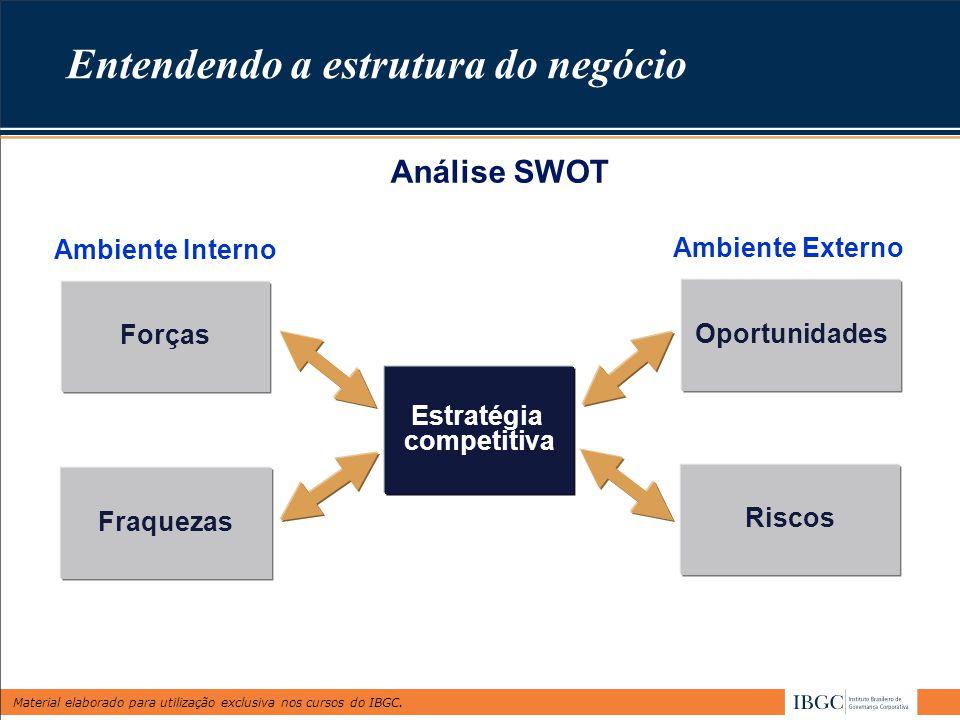 Entendendo a estrutura do negócio
