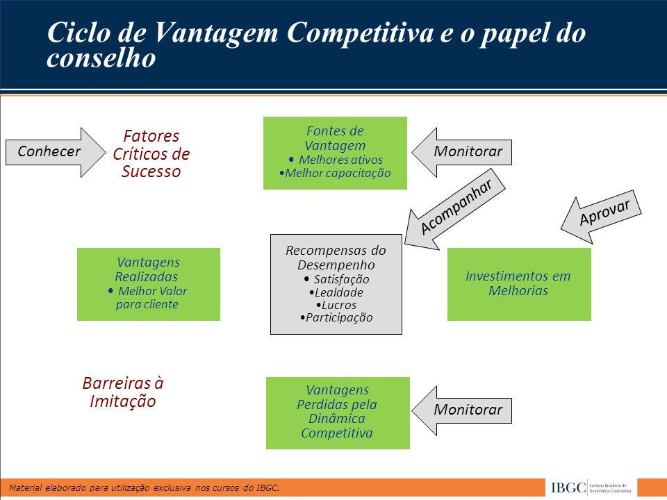 Ciclo de Vantagem Competitiva e o papel do conselho