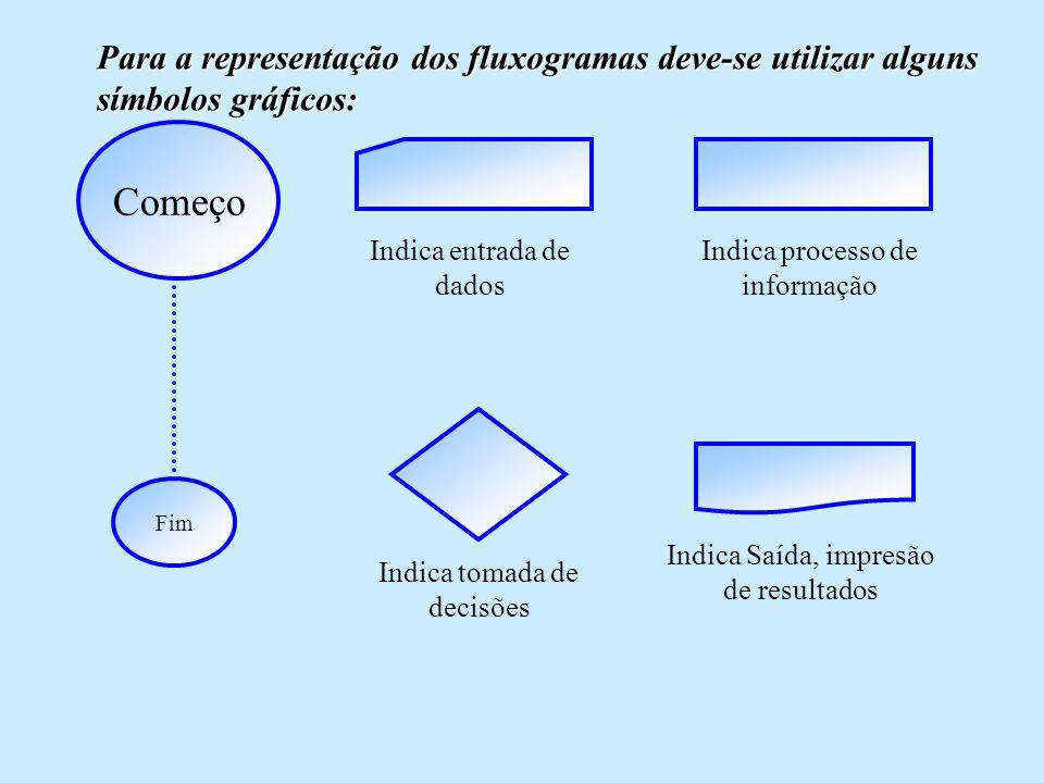 Para a representação dos fluxogramas deve-se utilizar alguns símbolos gráficos: