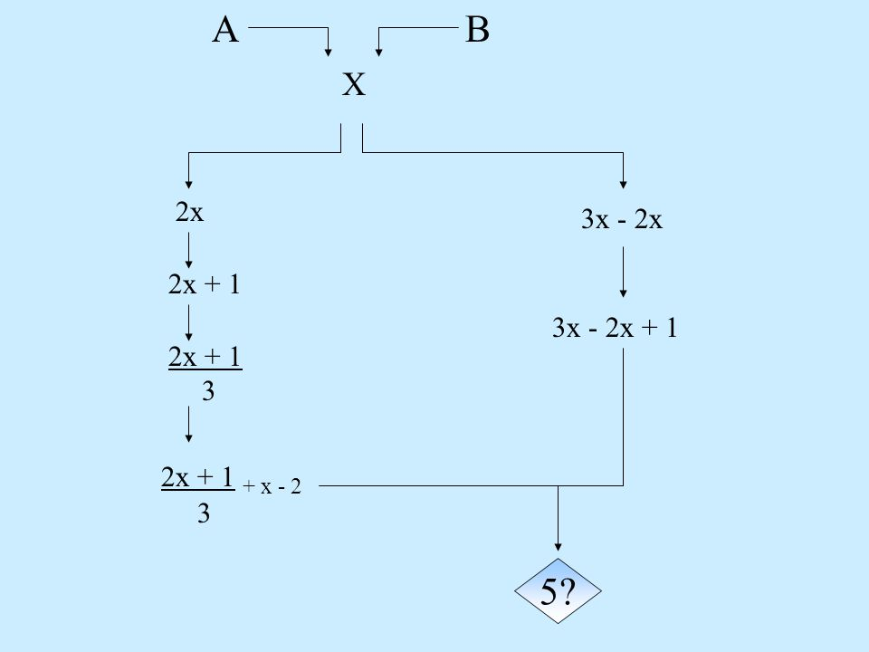 A B X 2x 3x - 2x 2x + 1 3x - 2x + 1 2x + 1 3 2x + 1 + x - 2 3 5