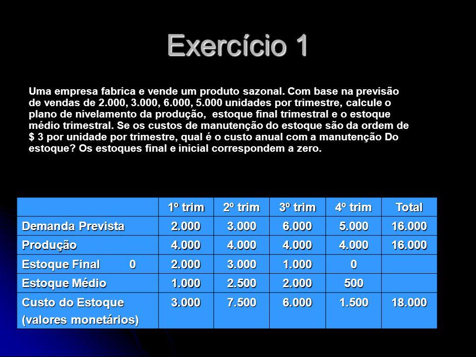 Exercício 1 1º trim 2º trim 3º trim 4º trim Total Demanda Prevista