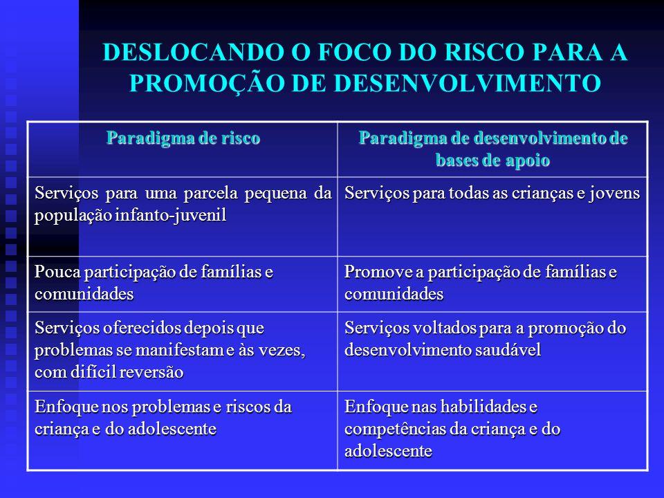 DESLOCANDO O FOCO DO RISCO PARA A PROMOÇÃO DE DESENVOLVIMENTO