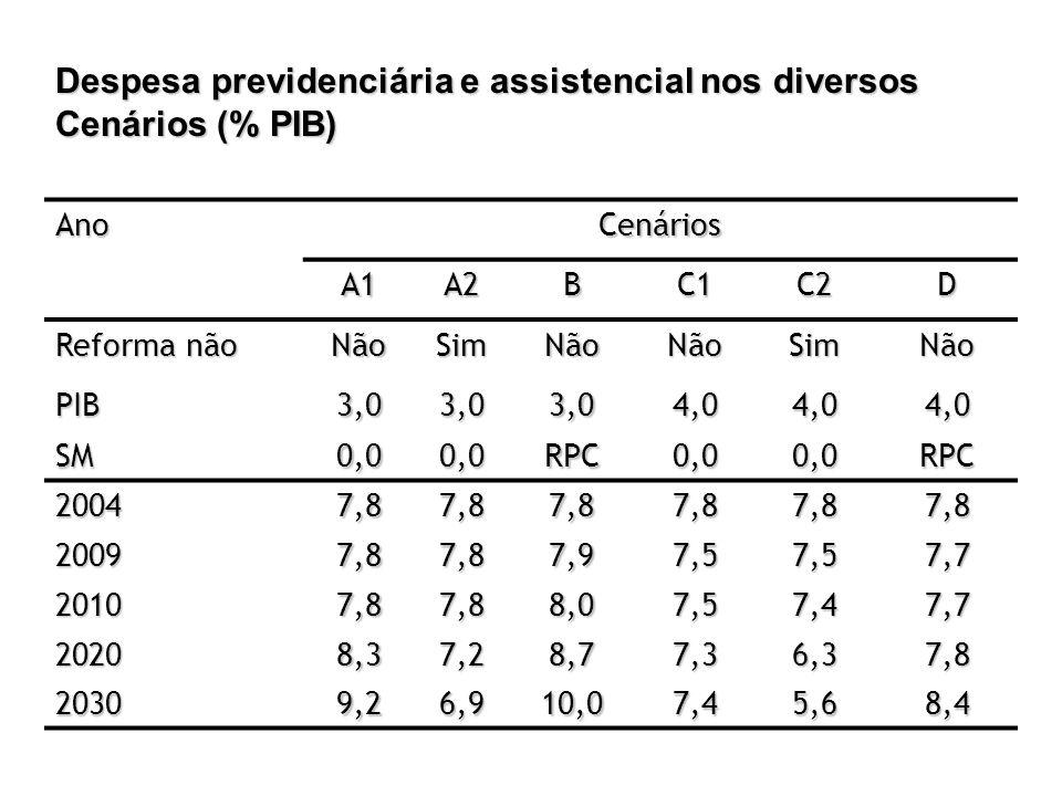 Despesa previdenciária e assistencial nos diversos Cenários (% PIB)