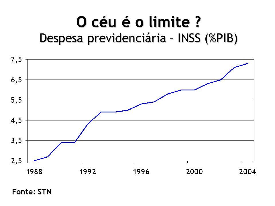 O céu é o limite Despesa previdenciária – INSS (%PIB)