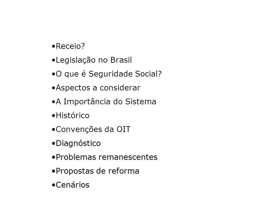 Receio Legislação no Brasil. O que é Seguridade Social Aspectos a considerar. A Importância do Sistema.