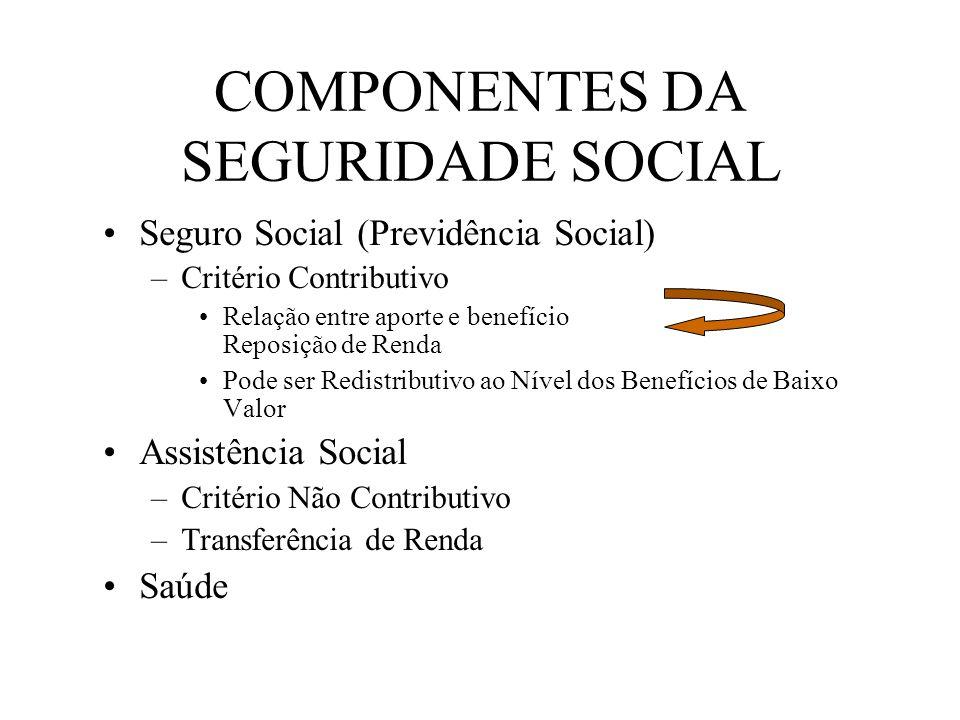 COMPONENTES DA SEGURIDADE SOCIAL