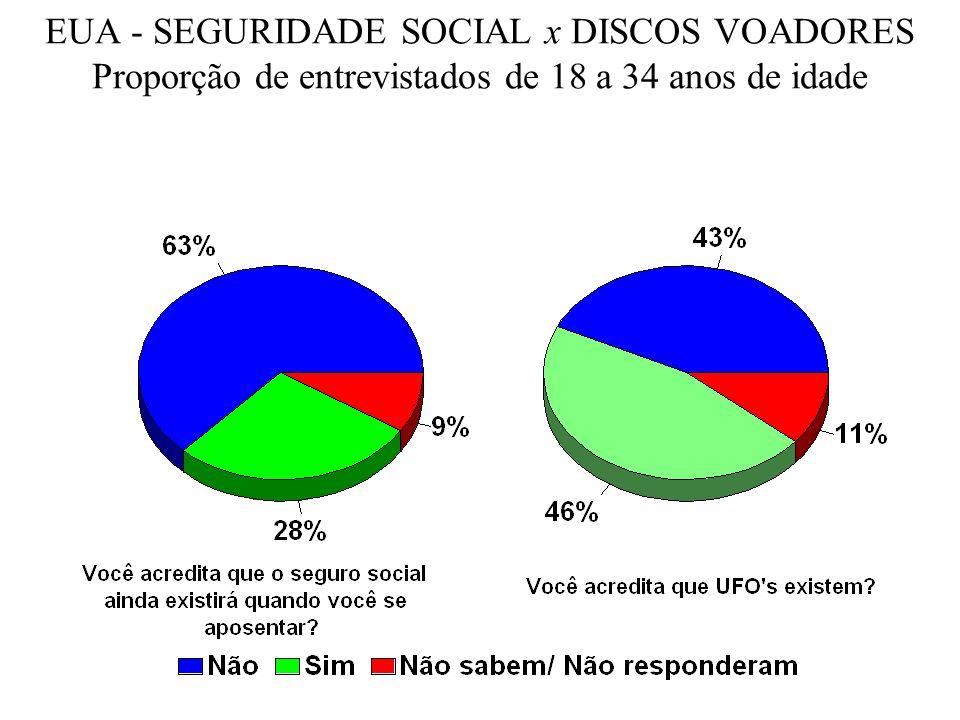 EUA - SEGURIDADE SOCIAL x DISCOS VOADORES Proporção de entrevistados de 18 a 34 anos de idade