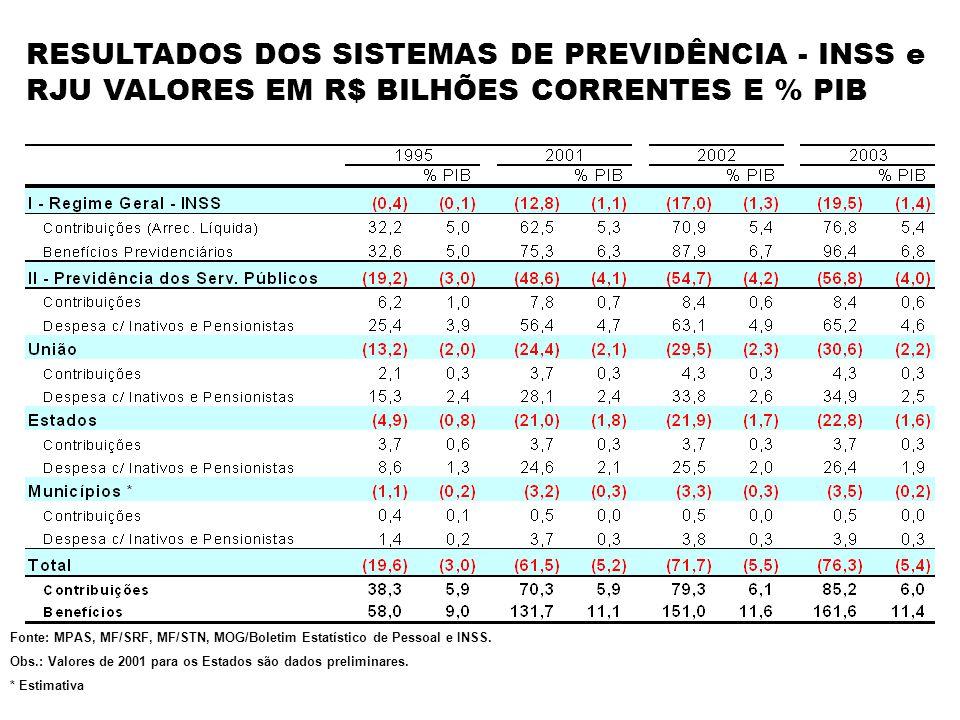 RESULTADOS DOS SISTEMAS DE PREVIDÊNCIA - INSS e RJU VALORES EM R$ BILHÕES CORRENTES E % PIB