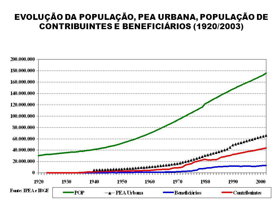 EVOLUÇÃO DA POPULAÇÃO, PEA URBANA, POPULAÇÃO DE CONTRIBUINTES E BENEFICIÁRIOS (1920/2003)