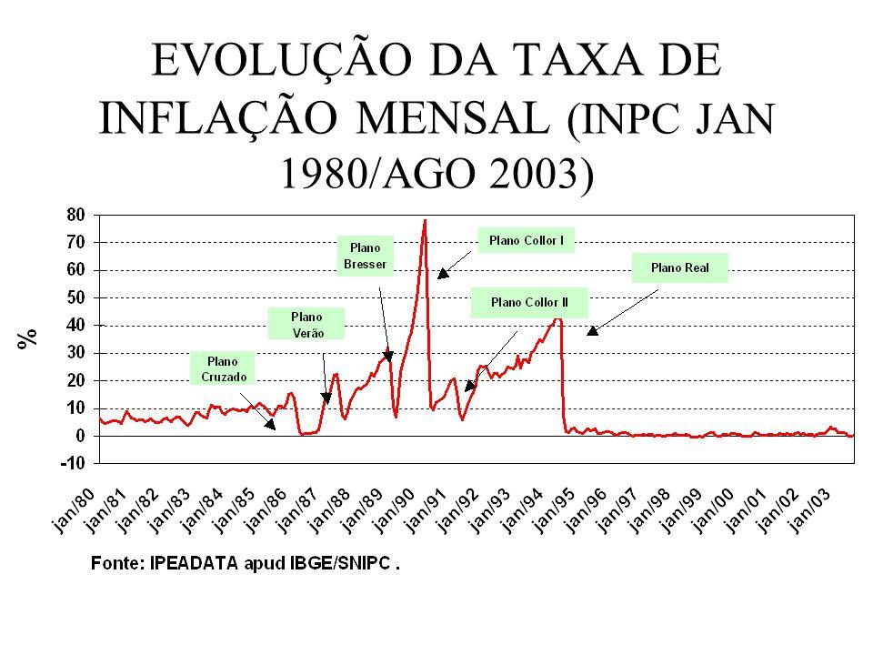 EVOLUÇÃO DA TAXA DE INFLAÇÃO MENSAL (INPC JAN 1980/AGO 2003)