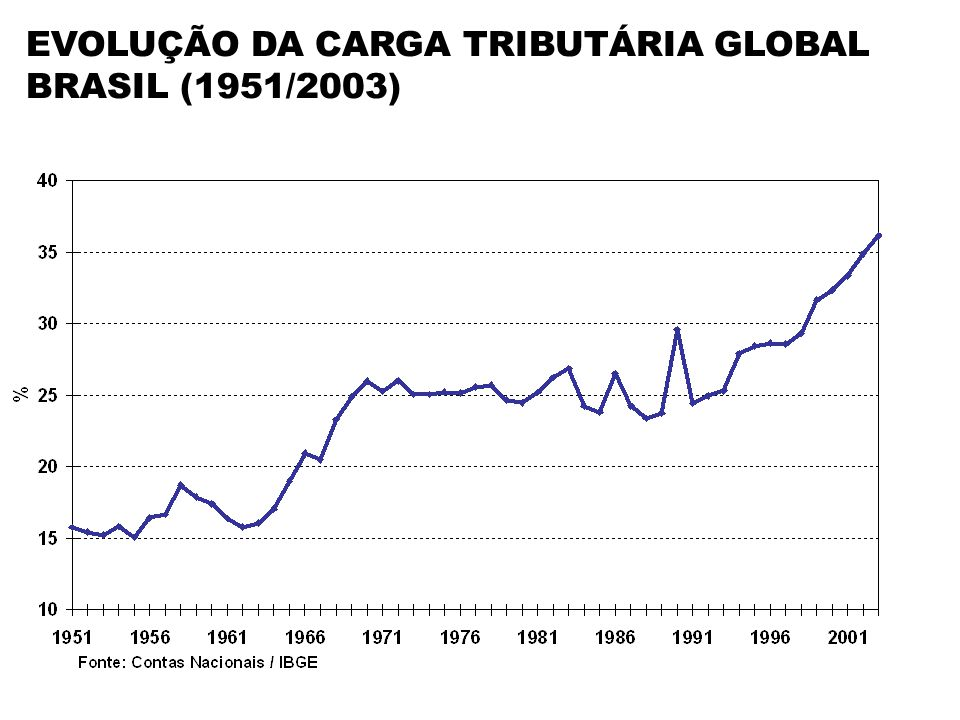 EVOLUÇÃO DA CARGA TRIBUTÁRIA GLOBAL BRASIL (1951/2003)