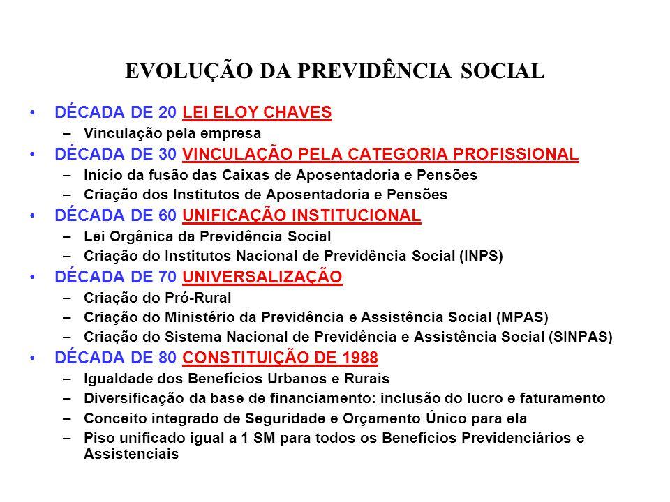 EVOLUÇÃO DA PREVIDÊNCIA SOCIAL