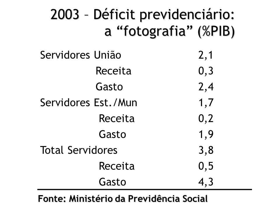 2003 – Déficit previdenciário: a fotografia (%PIB)