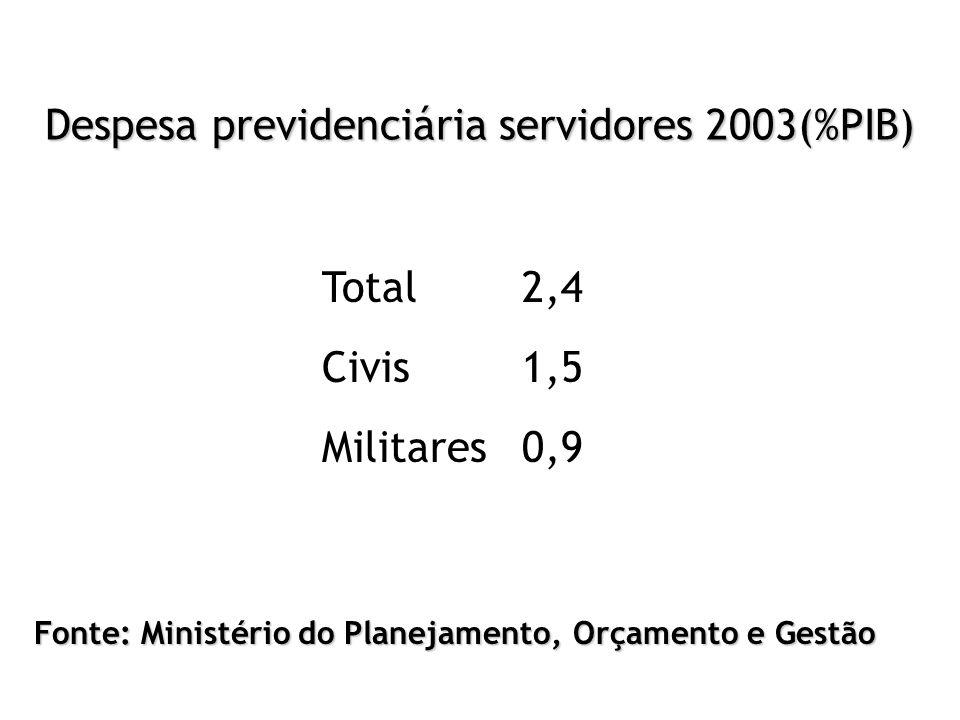 Despesa previdenciária servidores 2003(%PIB)