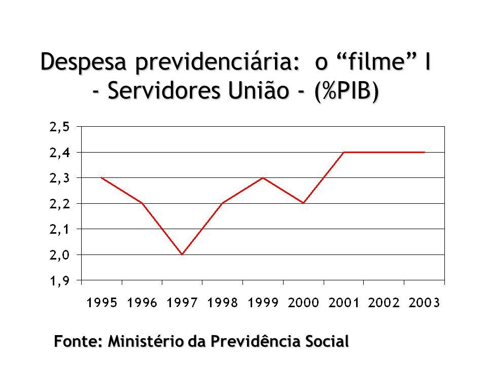Despesa previdenciária: o filme I - Servidores União - (%PIB)