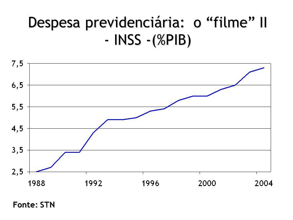 Despesa previdenciária: o filme II - INSS -(%PIB)