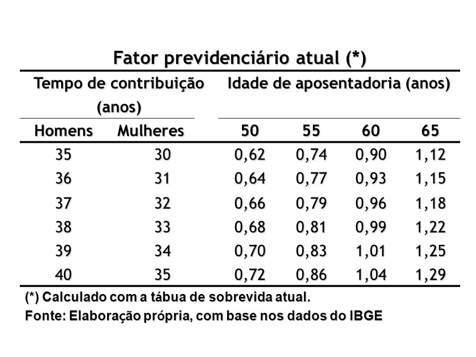Fator previdenciário atual (*) Idade de aposentadoria (anos)