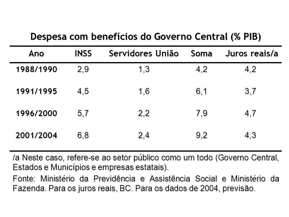 Despesa com benefícios do Governo Central (% PIB)