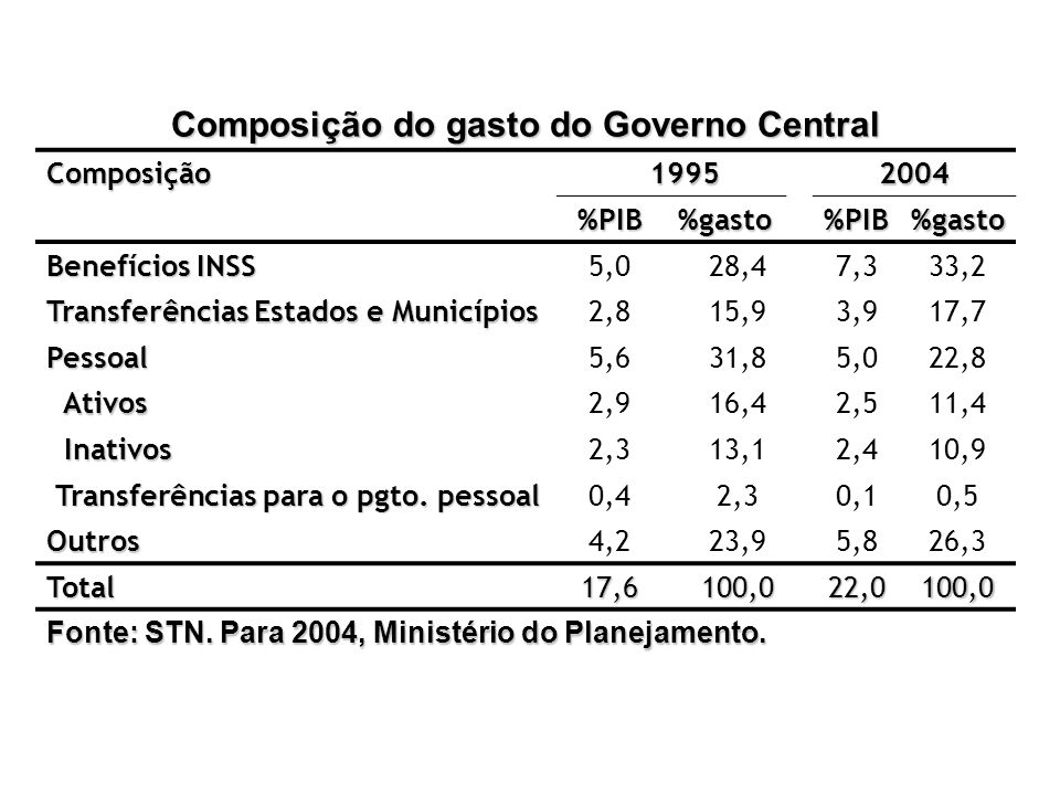 Composição do gasto do Governo Central