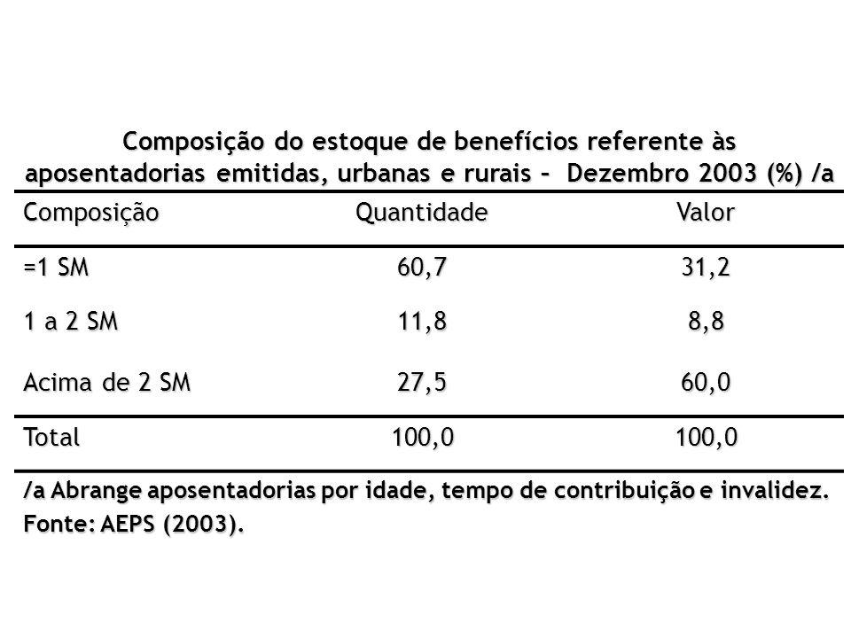 Composição do estoque de benefícios referente às aposentadorias emitidas, urbanas e rurais – Dezembro 2003 (%) /a