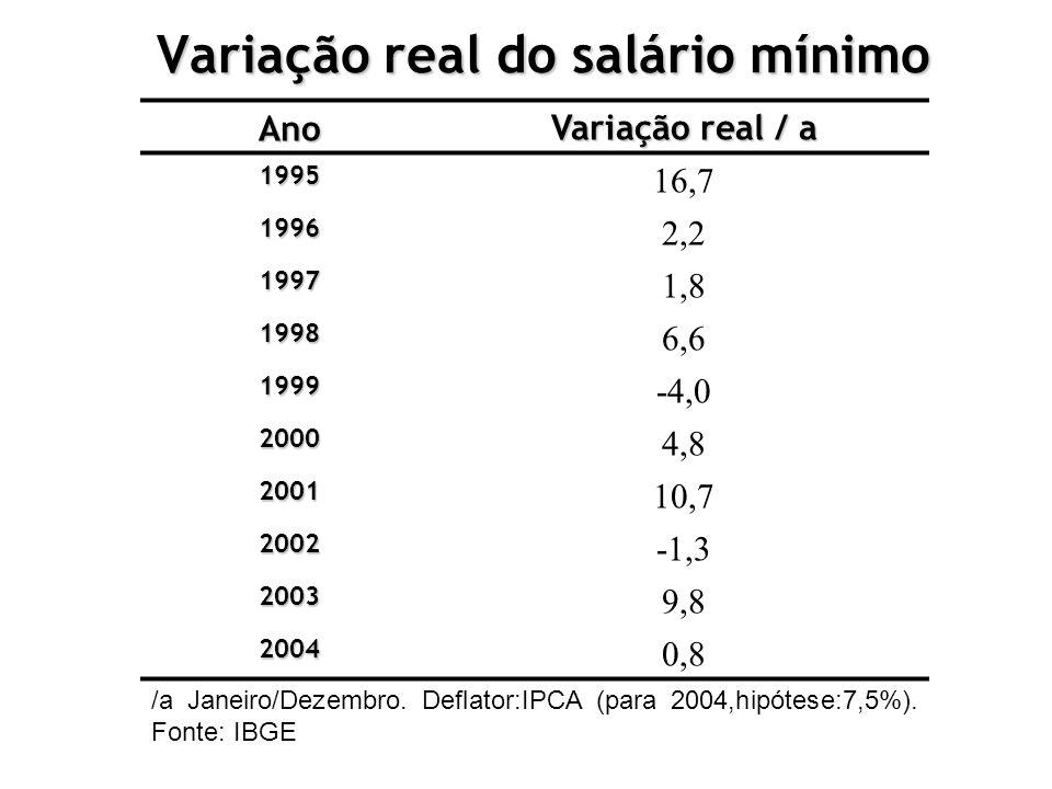 Variação real do salário mínimo